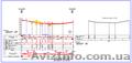 Геодезия, начертательная геометрия, инженерная графика, черчение, Объявление #1306958